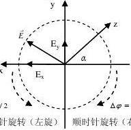 电磁场与电磁波课程知识点总结