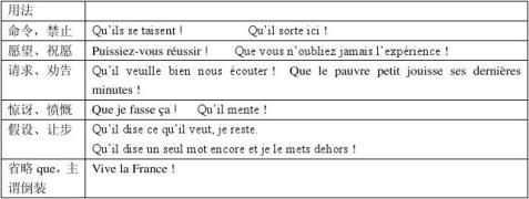 法语虚拟式