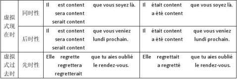 法语虚拟式用法1
