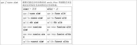 法语时态总结