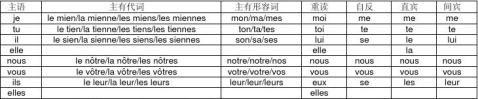 法语经典语法总结
