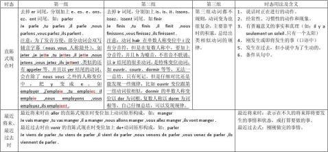 法语常用时态及动词变位小结