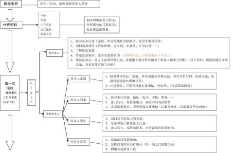 电话催收基础流程图原版