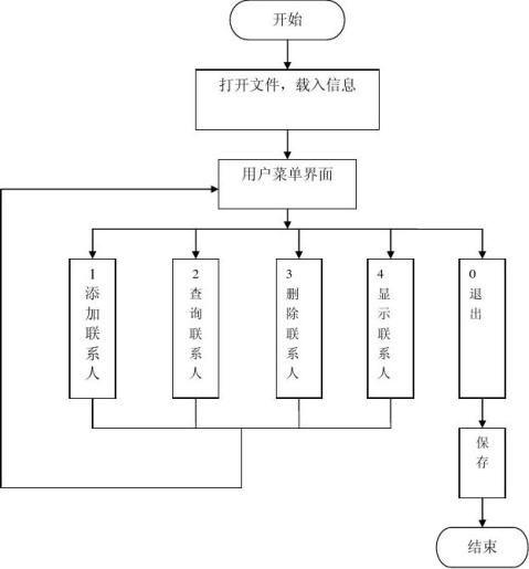 C语言家庭财务管理
