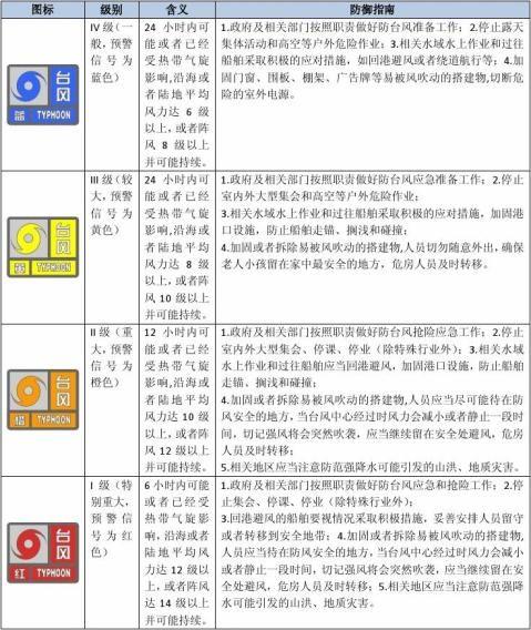 防台风应急预案