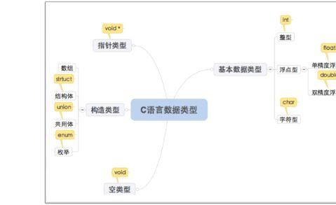 C语言基础总结