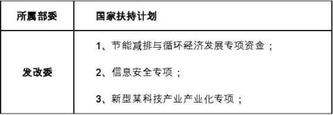 十三五重点项目集输泵项目资金申请报告