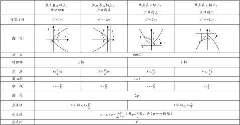 解析几何知识点总结
