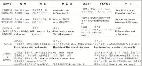初中英语语法总结一览表学习的啊学习的武器学习的武器