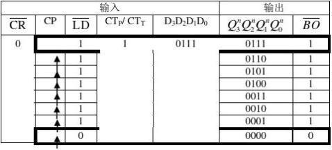 数字电路时序逻辑电路计数器实验实验报告