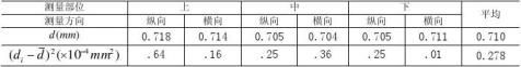 用拉伸法测金属丝的杨氏弹性模量实验报告示范