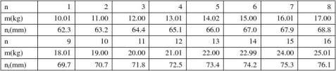 拉伸法测弹性模量实验报告