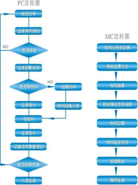 PMC工作总结