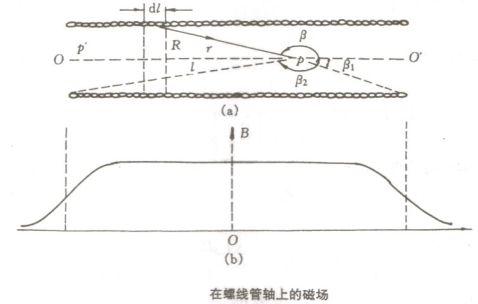 物理实验报告3利用霍尔效应测磁场
