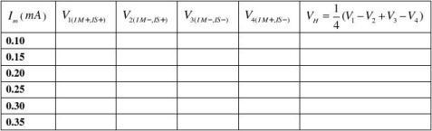 霍尔效应测量磁场实验报告