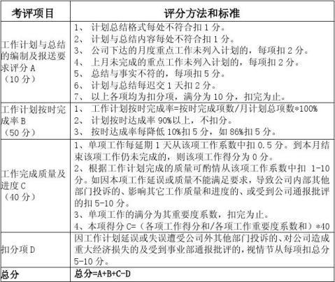 部门工作总结及计划评分标准