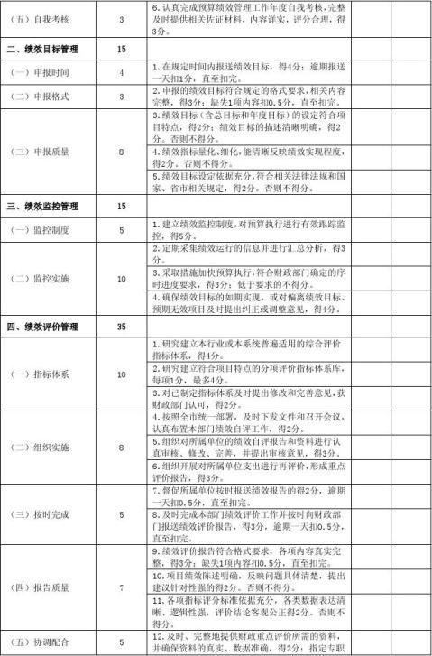20xx53湘乡市预算绩效管理工作考核办法试行