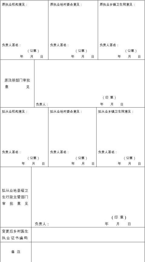 乡村医生变更执业注册申请审批表