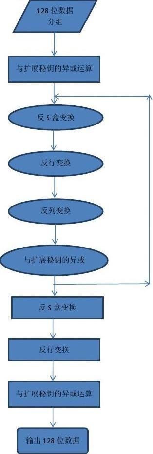 AES原理及其在c语言上的实现