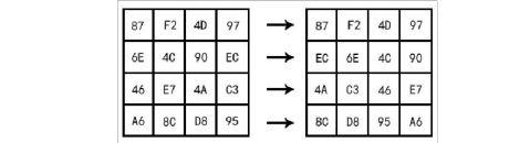密码学AES的实现与分析课程设计