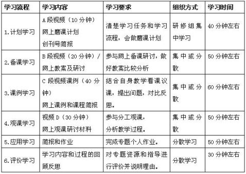 山东省教育厅关于印发20xx年暑期教师远程研修的通知