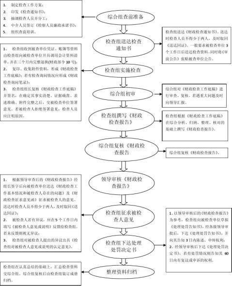 财政监督检查工作流程图1