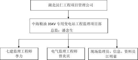 中粮油35KV专用变电站工程监理工作总结汇报