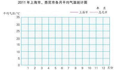 20xx苏教版五年级第二单元折线统计图教案