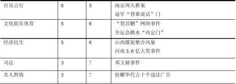 20xx年中国网络舆情事件总结南大谷尼舆情