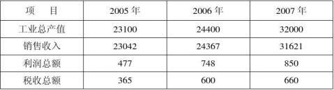 20xx年浙江五丰电缆有限公司技术中心总结