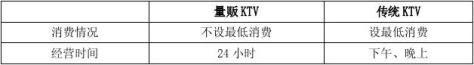 KTV行业报告118