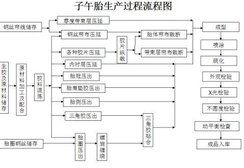四川大学高分子材料专业认识实习报告