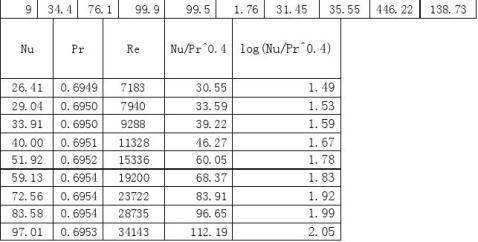 化工原理实验传热实验报告