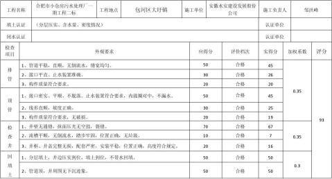污水处理厂自评报告