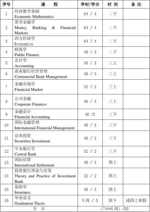金融学与投资学中南财经政法大学