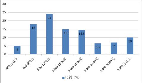 生鲜电商融资计划书市场分析生鲜电商项目融资计划书