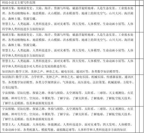 中学生科技小论文写作简介
