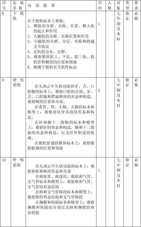 南京医科大学系统解剖学实验教学大纲七年制