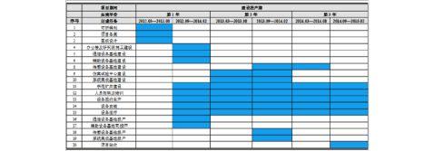 如何编制20xx版冷链物流配送体系项目商业计划书符合VC风投甲级资质及融资方案实施指导