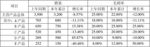 公司经济活动分析报告