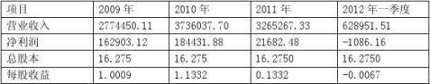 上市公司财务报告案例分析