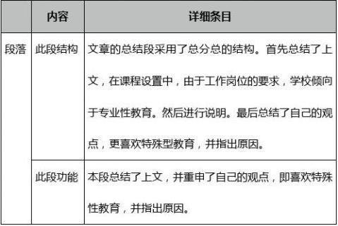 托福试题TPO12精选独立写作满分作文