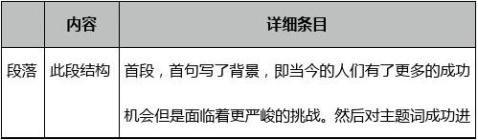 托福试题TPO21精选独立写作满分作文