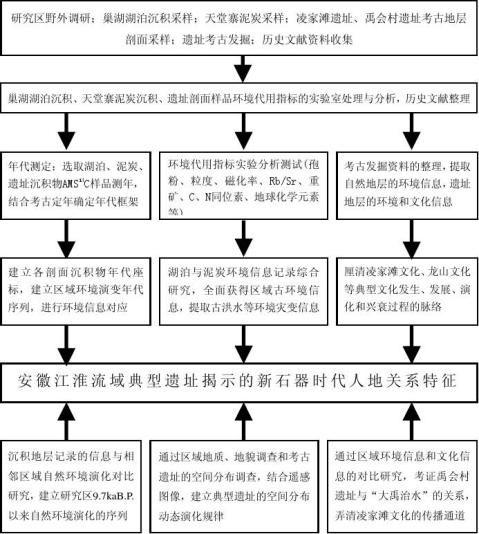 论文框架及技术路线图范例