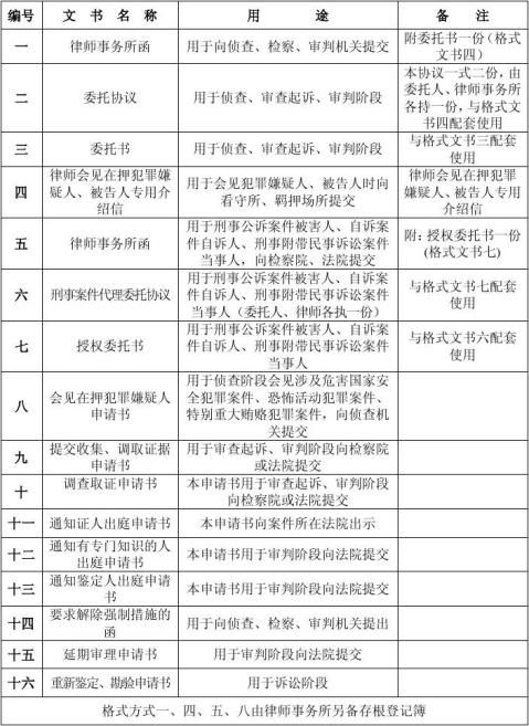 20xx最新律师刑事诉讼格式文书第二版