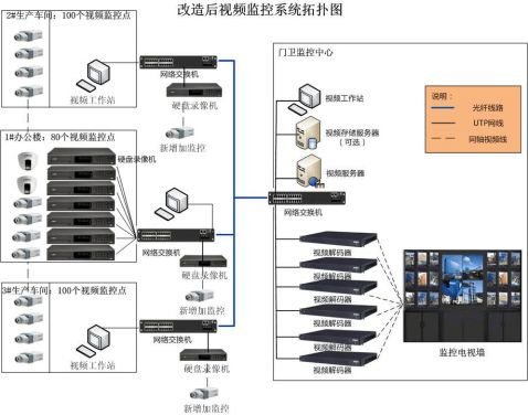 监控系统改造方案书