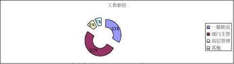 市场调查报告大学生薪酬期望调查