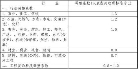 房地产可行性研究报告范本目录