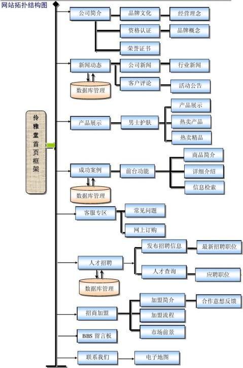 网站建设项目实施计划书案例
