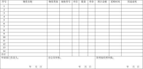 月度物品采购计划申报表